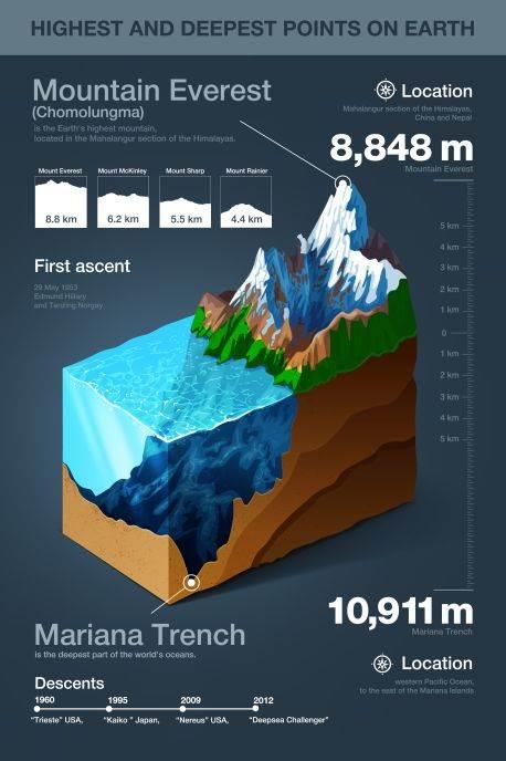 Najviša i najdublja do sada izmerena tačka na planeti