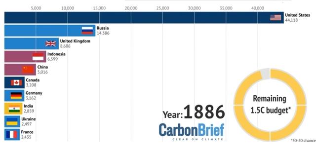 najveci-emiteri-ugljen-dioksida